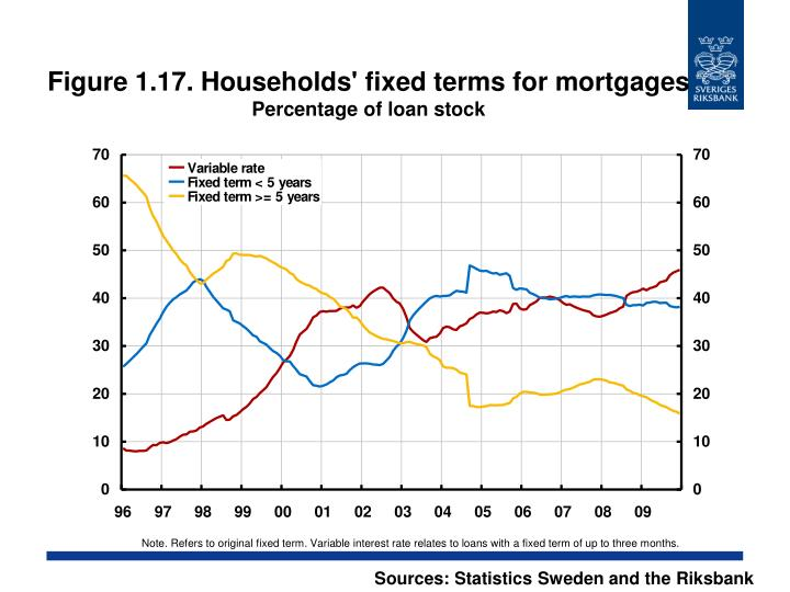 Figure 1.17. Households' fixed terms for mortgages