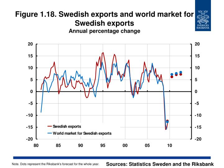 Figure 1.18. Swedish exports and world market for Swedish exports