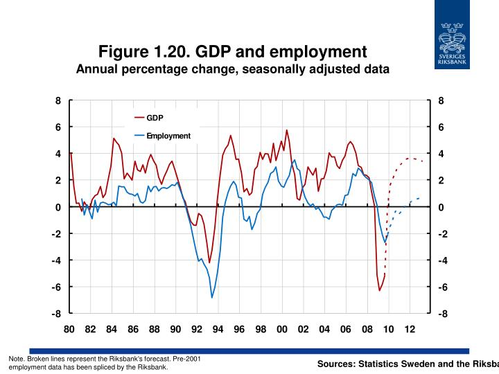 Figure 1.20. GDP and employment