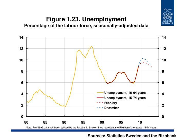 Figure 1.23. Unemployment