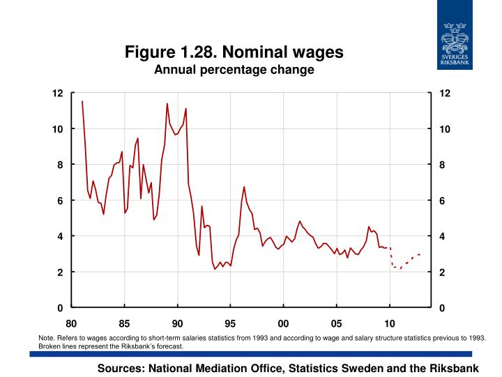 Figure 1.28. Nominal wages