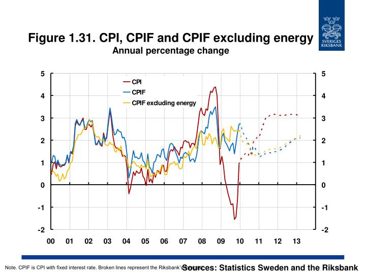 Figure 1.31. CPI, CPIF and CPIF excluding energy
