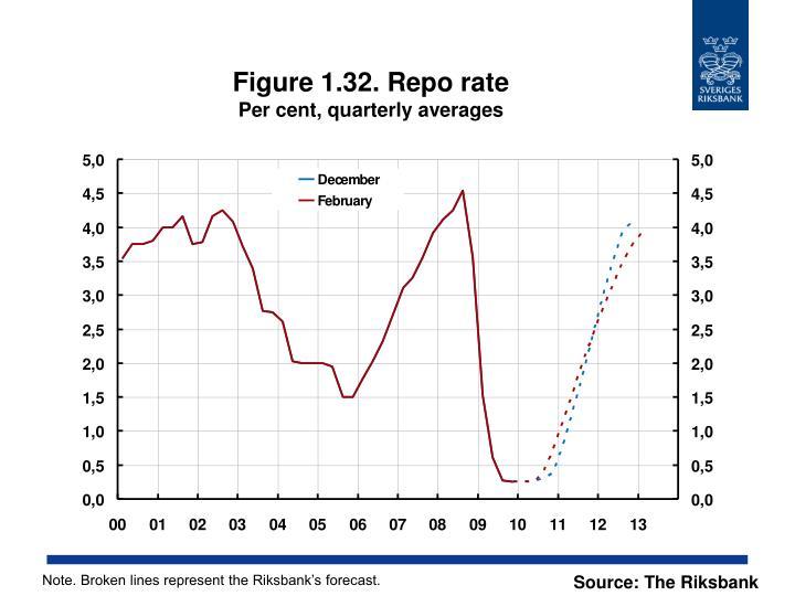 Figure 1.32. Repo rate