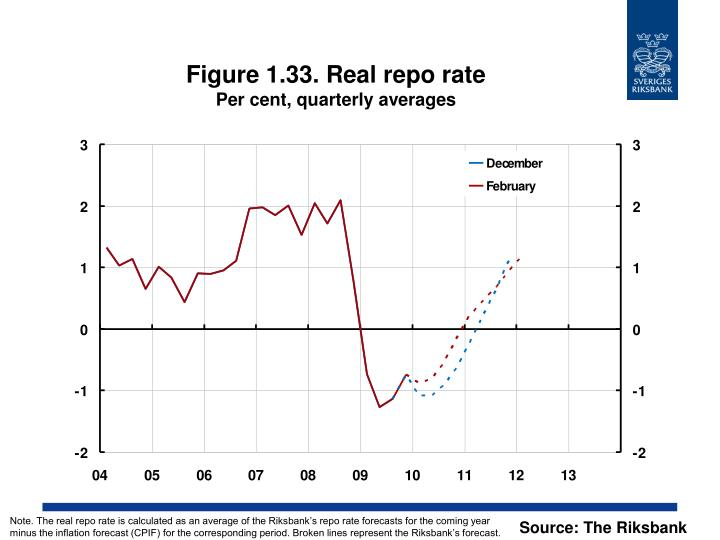 Figure 1.33. Real repo rate
