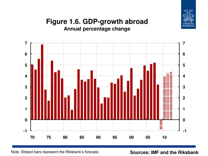 Figure 1.6. GDP-growth abroad