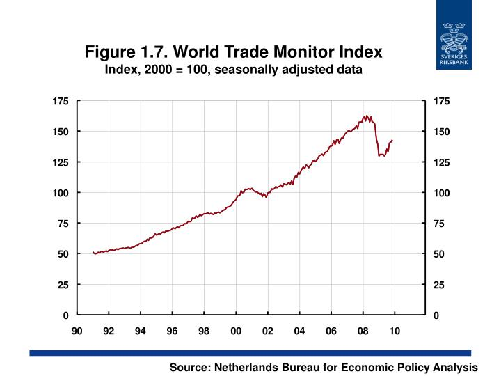 Figure 1.7. World Trade Monitor Index