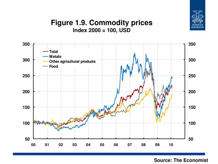 Figure 1.9. Commodity prices