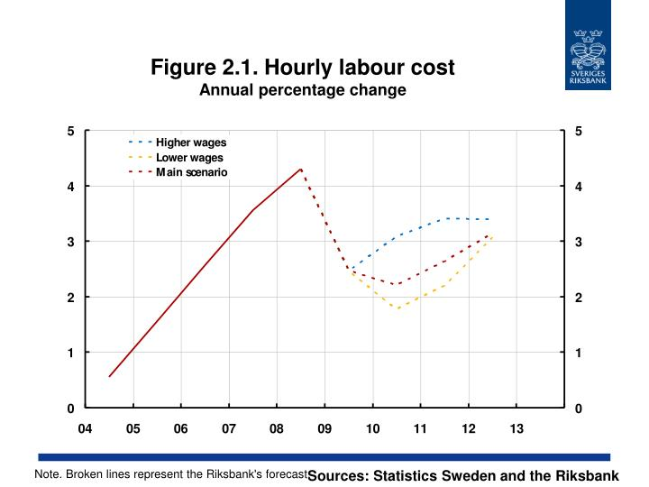 Figure 2.1. Hourly labour cost