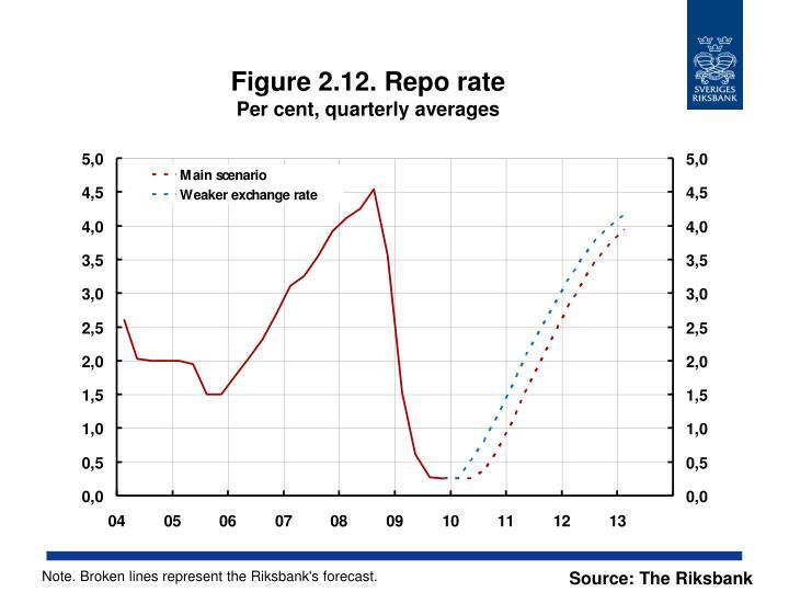 Figure 2.12. Repo rate