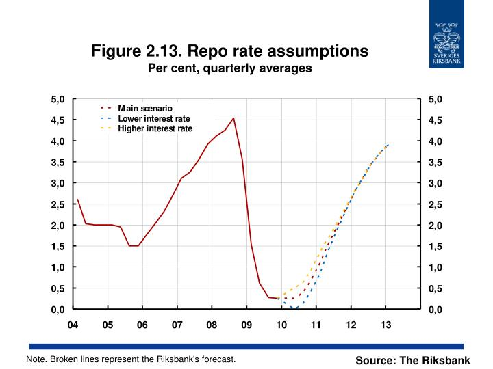 Figure 2.13. Repo rate assumptions