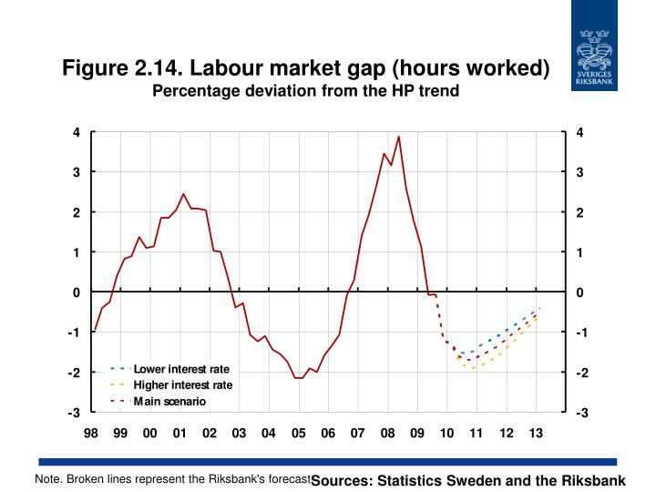 Figure 2.14. Labour market gap (hours worked)