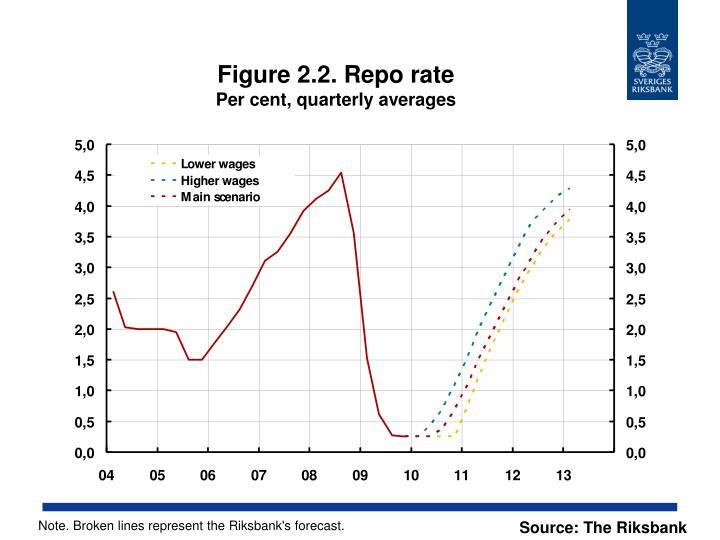 Figure 2.2. Repo rate