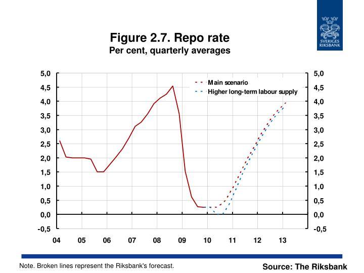 Figure 2.7. Repo rate