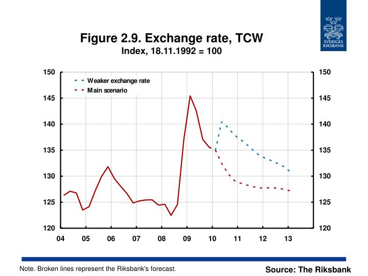 Figure 2.9. Exchange rate, TCW