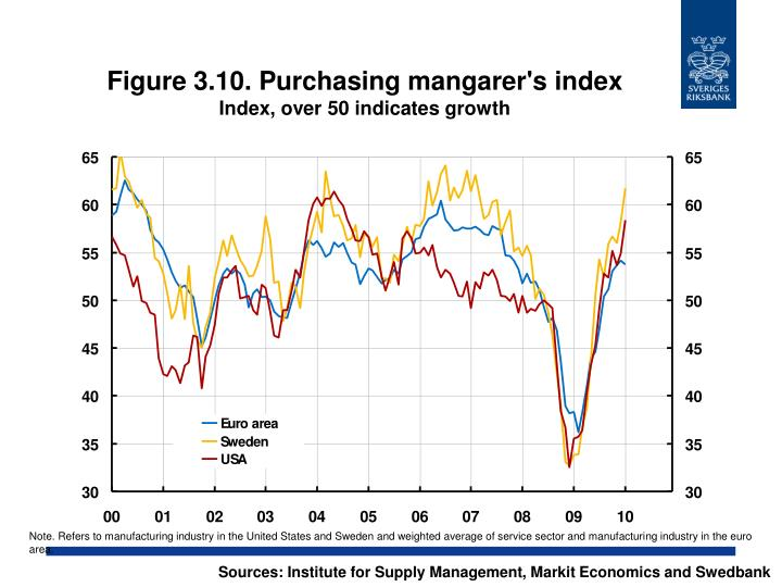 Figure 3.10. Purchasing mangarer's index