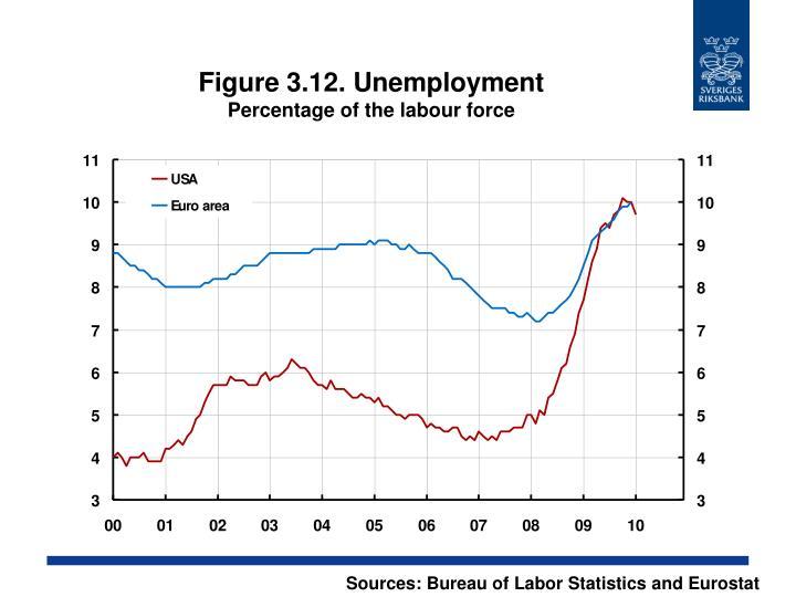 Figure 3.12. Unemployment