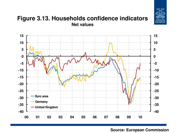 Figure 3.13. Households confidence indicators