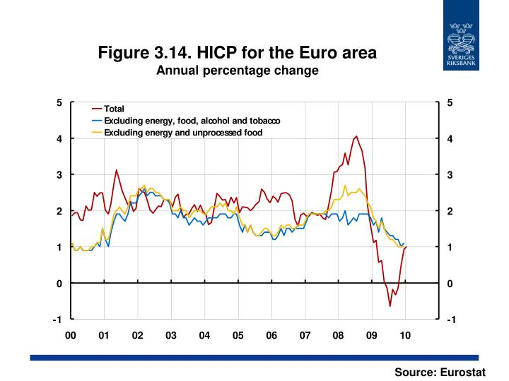 Figure 3.14. HICP for the Euro area