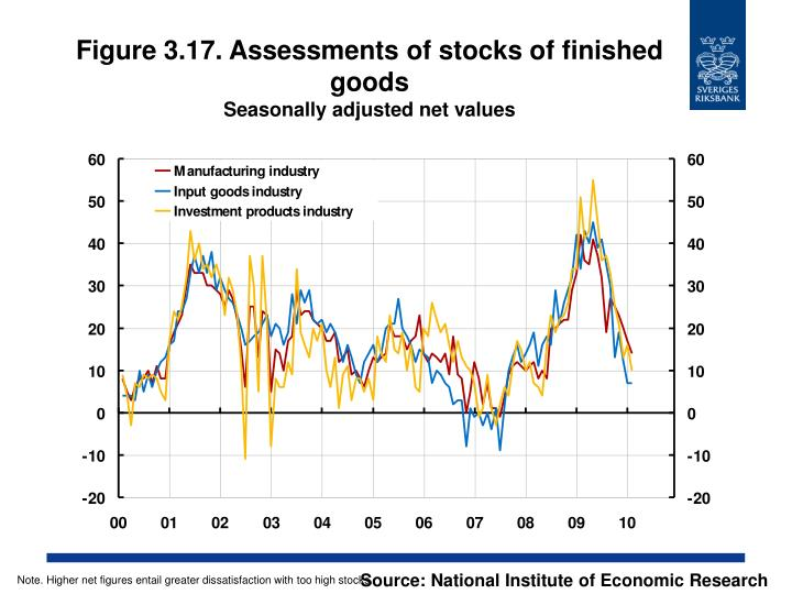 Figure 3.17. Assessments of stocks of finished goods