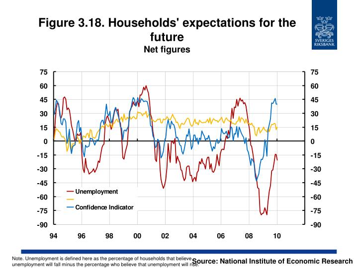 Figure 3.18. Households' expectations for the future