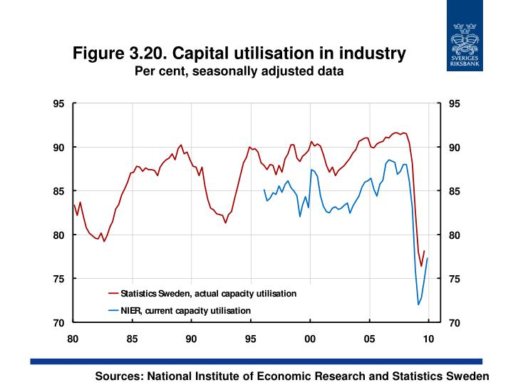 Figure 3.20. Capital utilisation in industry