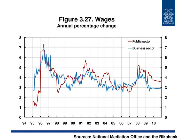 Figure 3.27. Wages