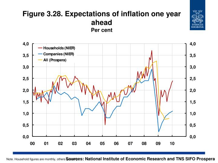 Figure 3.28. Expectations of inflation one year ahead