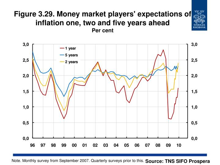 Figure 3.29. Money market players' expectations of inflation one, two and five years ahead