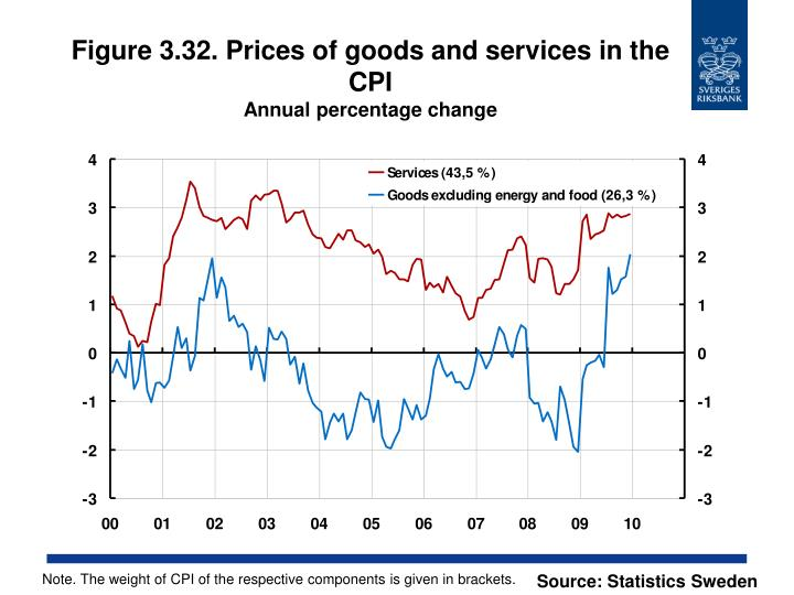Figure 3.32. Prices of goods and services in the CPI