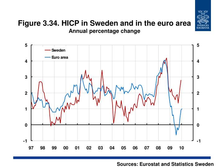 Figure 3.34. HICP in Sweden and in the euro area