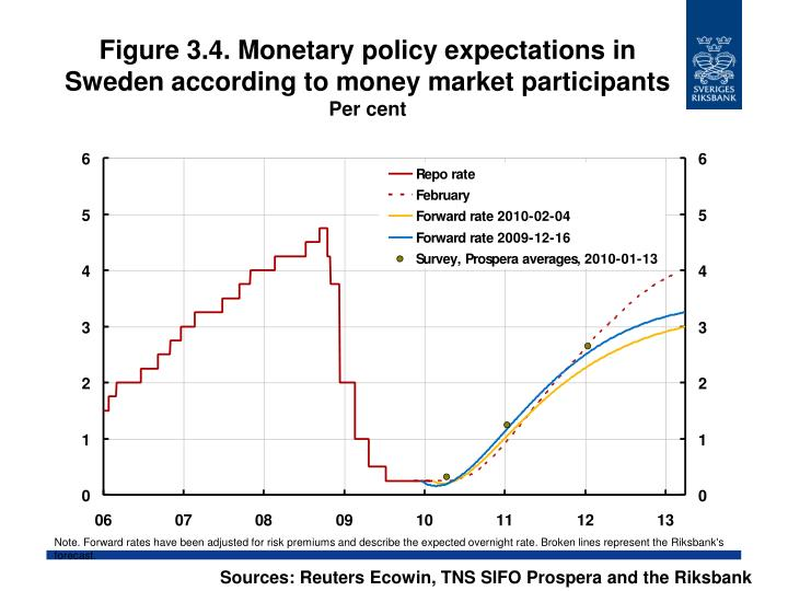 Figure 3.4. Monetary policy expectations in Sweden according to money market participants