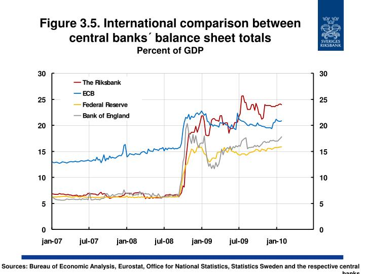 Figure 3.5. International comparison between central banks´ balance sheet totals