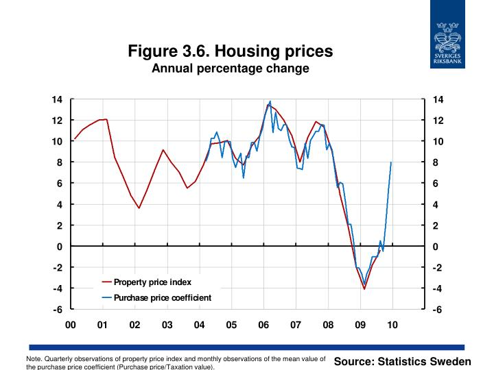 Figure 3.6. Housing prices