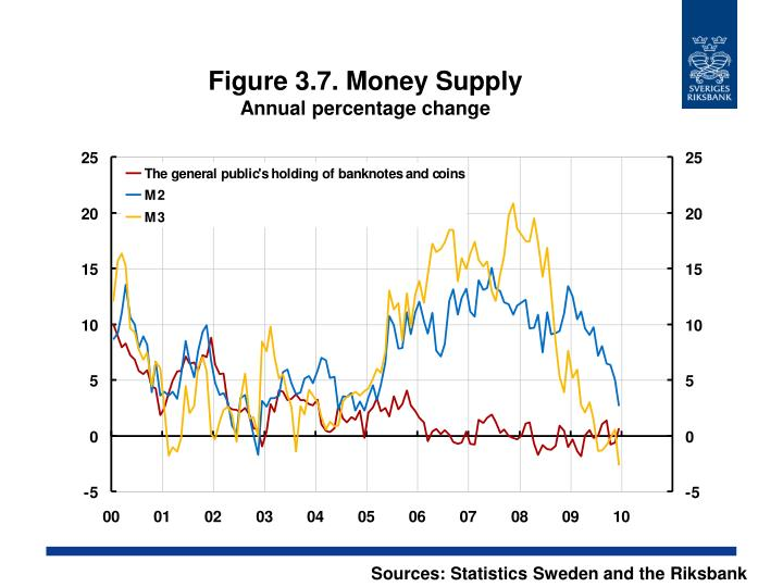 Figure 3.7. Money Supply