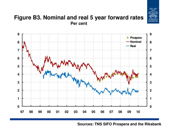 Figure B3. Nominal and real 5 year forward rates