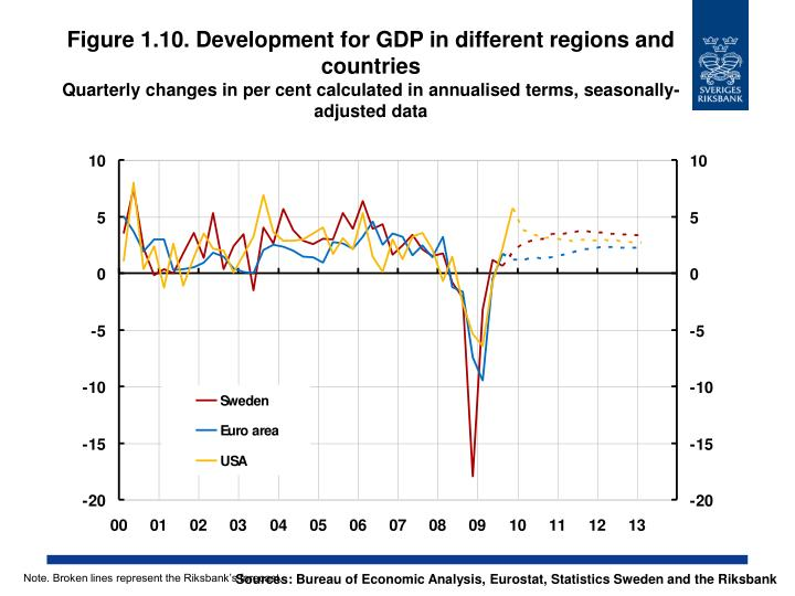 Figure 1.10. Development for GDP in different regions and countries