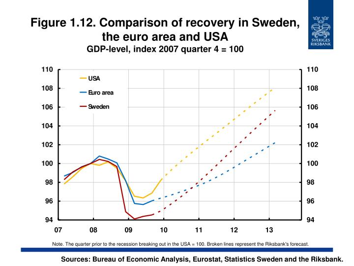 Figure 1.12. Comparison of recovery in Sweden, the euro area and USA