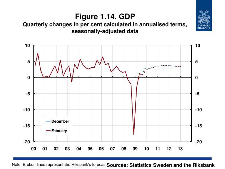 Figure 1.14. GDP