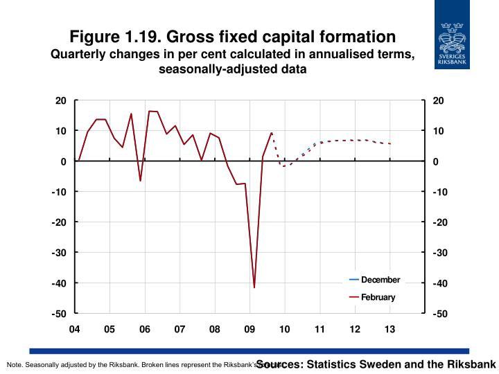 Figure 1.19. Gross fixed capital formation