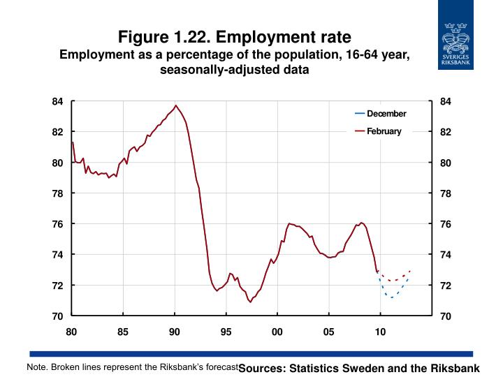 Figure 1.22. Employment rate
