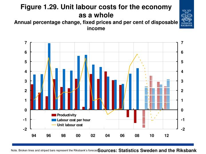 Figure 1.29. Unit labour costs for the economy