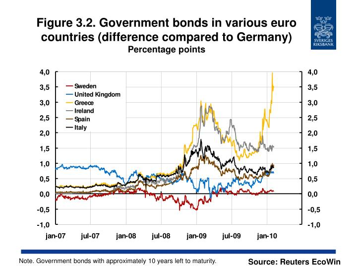 Figure 3.2. Government bonds in various euro countries (difference compared to Germany)