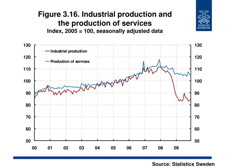Figure 3.16. Industrial production and