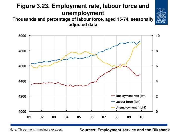 Figure 3.23. Employment rate, labour force and unemployment