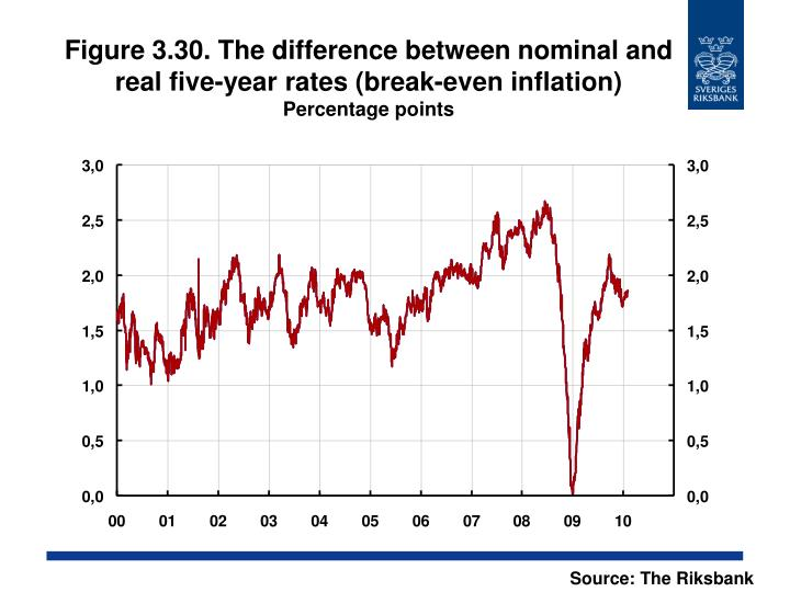 Figure 3.30. The difference between nominal and real five-year rates (break-even inflation)