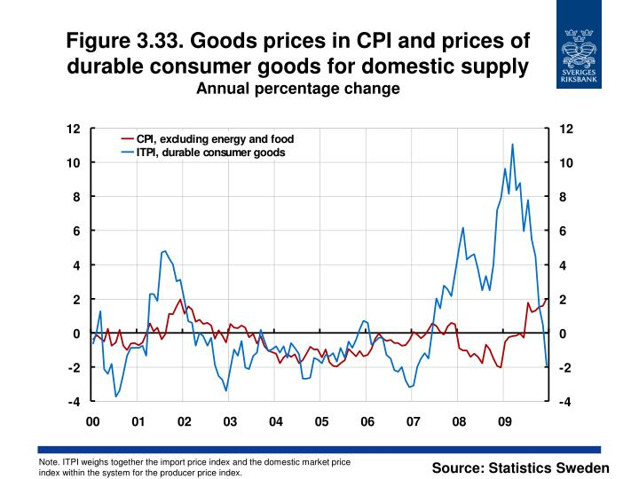 Figure 3.33. Goods prices in CPI and prices of durable consumer goods for domestic supply