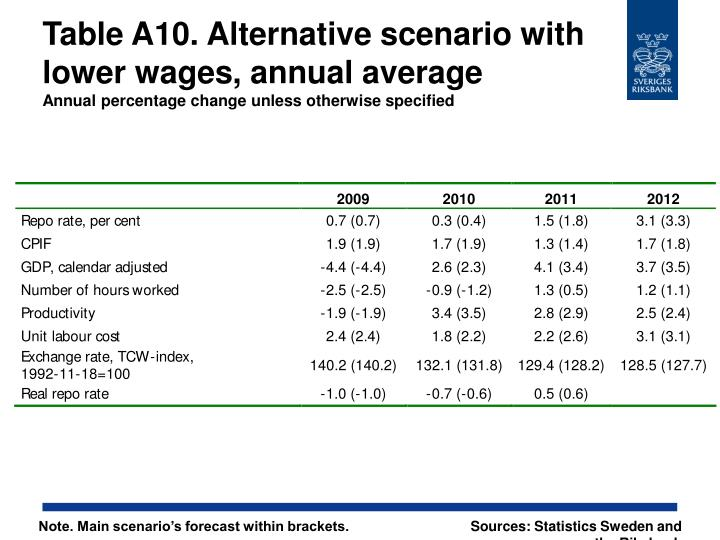 Table A10. Alternative scenario with lower wages, annual average