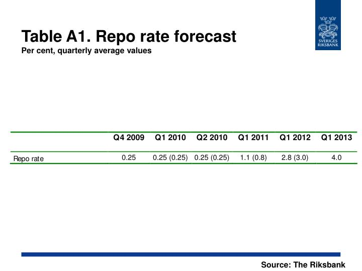 Table A1. Repo rate forecast