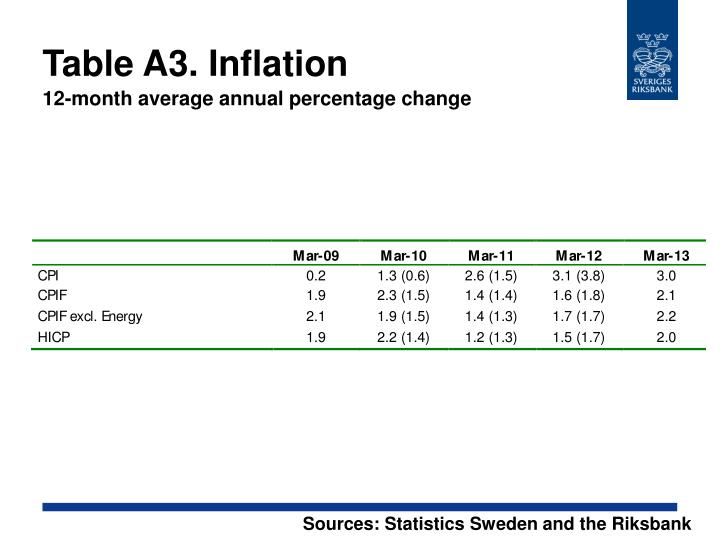 Table A3. Inflation