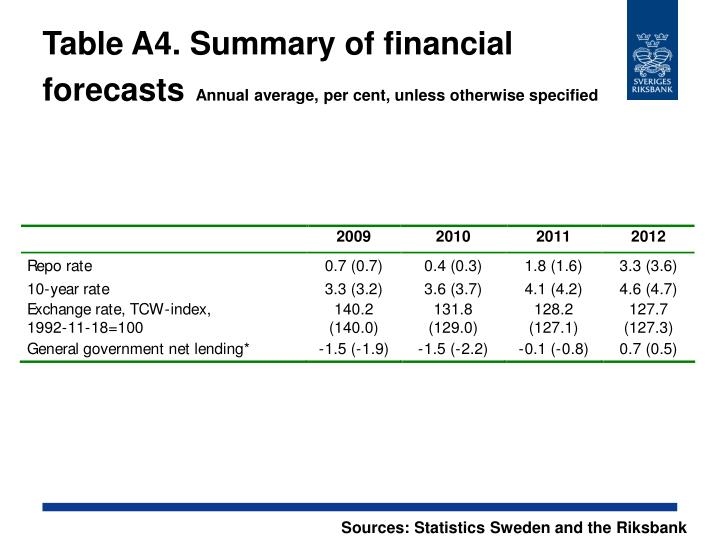 Table A4. Summary of financial forecasts